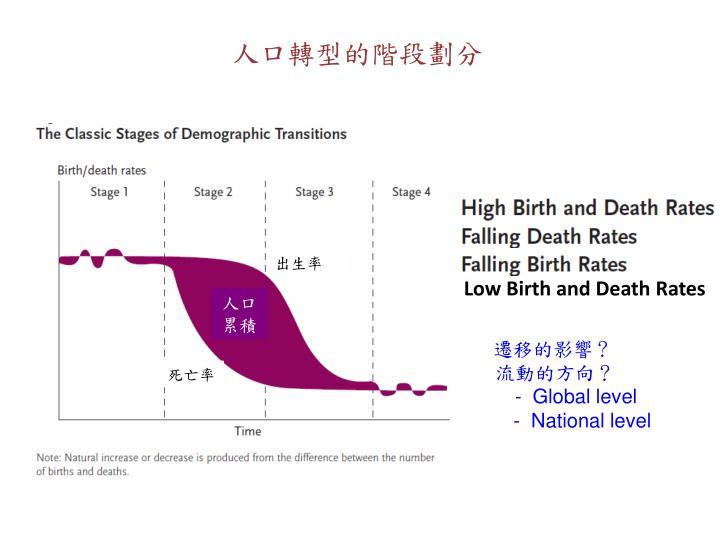 人口轉型的階段劃分