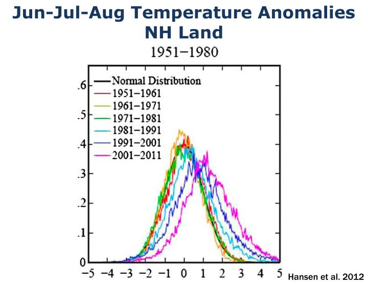 Jun-Jul-Aug Temperature Anomalies NH Land