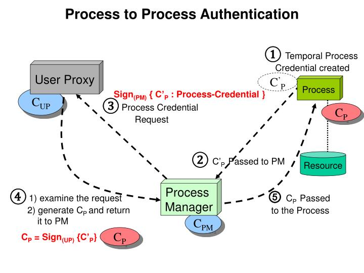Process to Process Authentication