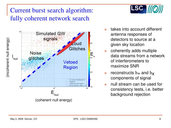 Current burst search algorithm:
