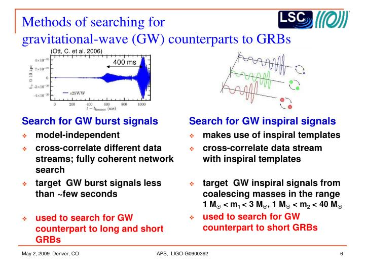 Methods of searching for