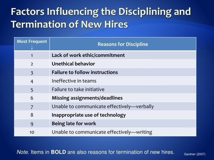 Factors Influencing the Disciplining and Termination of New Hires
