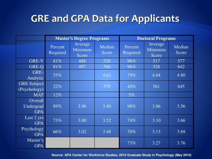 GRE and GPA Data for Applicants