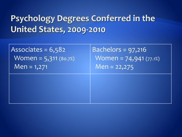 Psychology Degrees Conferred in the United States,