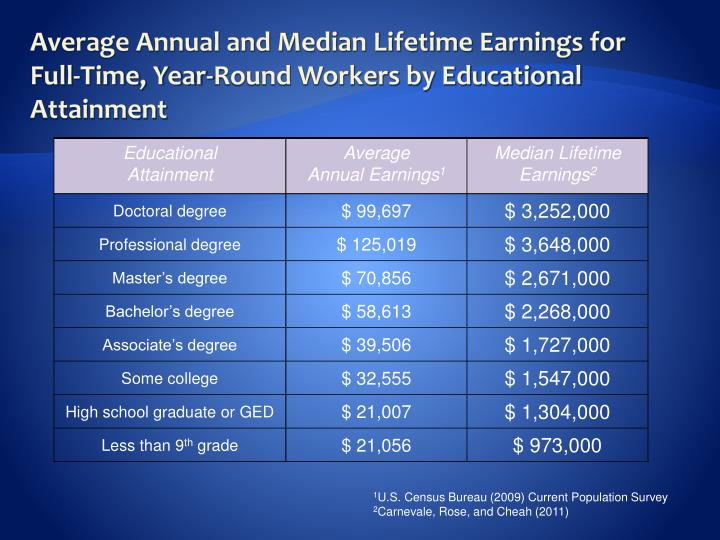 Average Annual and Median Lifetime Earnings for Full-Time, Year-Round Workers by Educational Attainment
