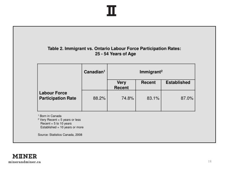 Table 2. Immigrant vs. Ontario Labour Force Participation Rates:
