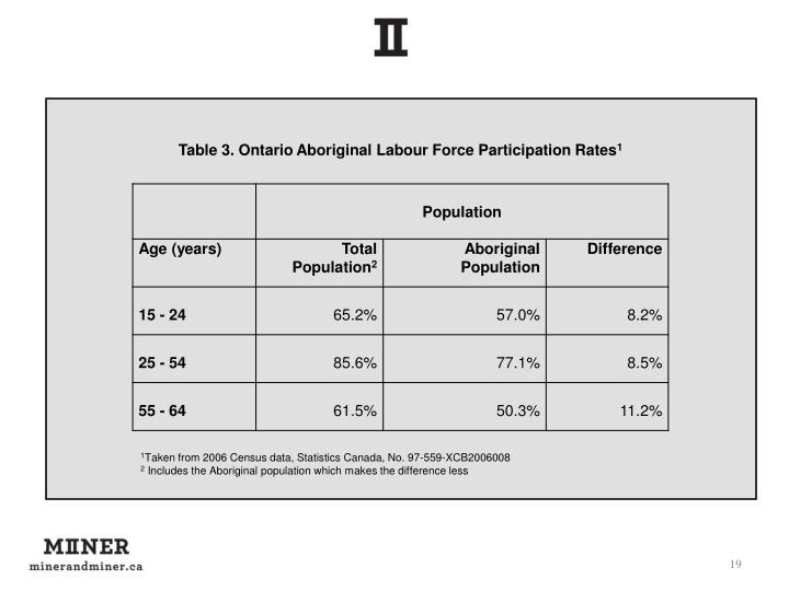 Table 3. Ontario Aboriginal Labour Force Participation Rates