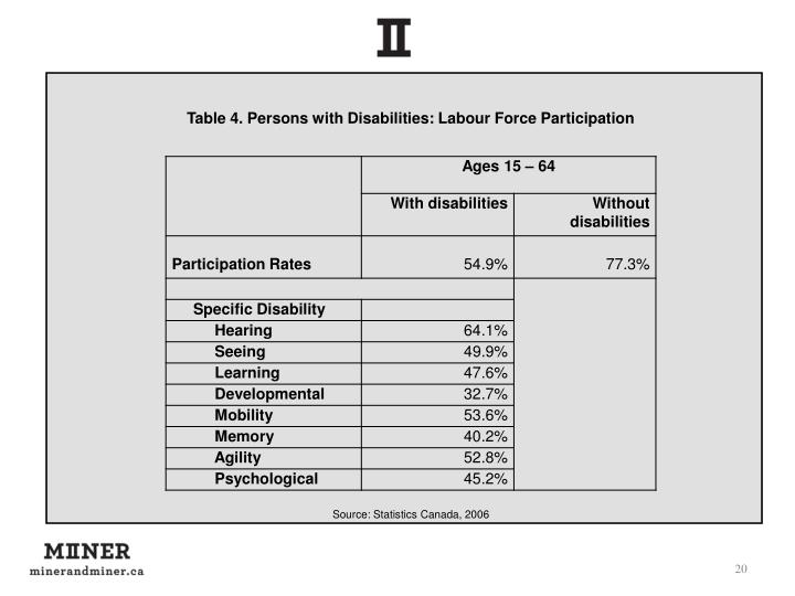 Table 4. Persons with Disabilities: Labour Force Participation