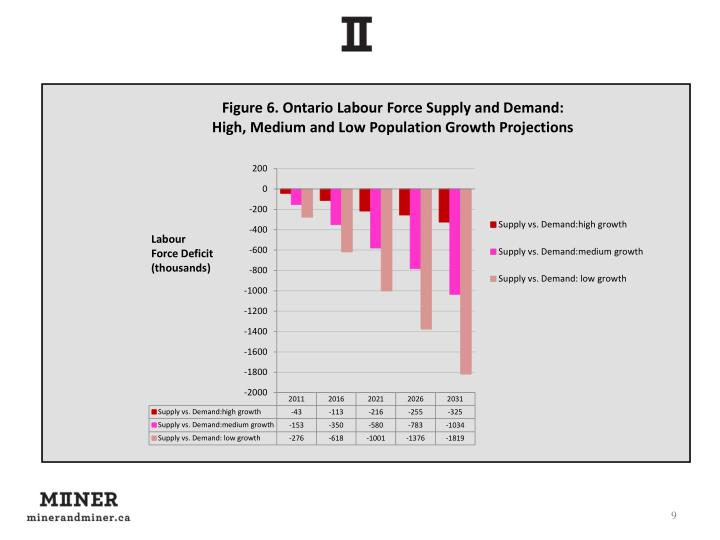 Labour Force Deficit