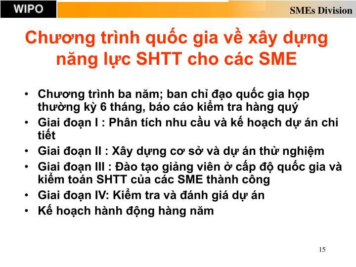 Chương trình quốc gia về xây dựng năng lực SHTT cho các SME