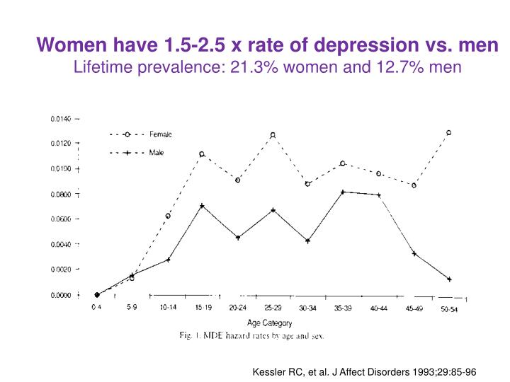 Women have 1.5-2.5 x rate of depression vs. men
