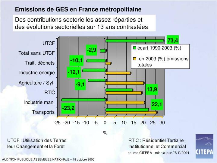 Emissions de GES en France métropolitaine