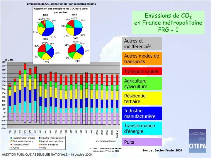 Emissions de CO