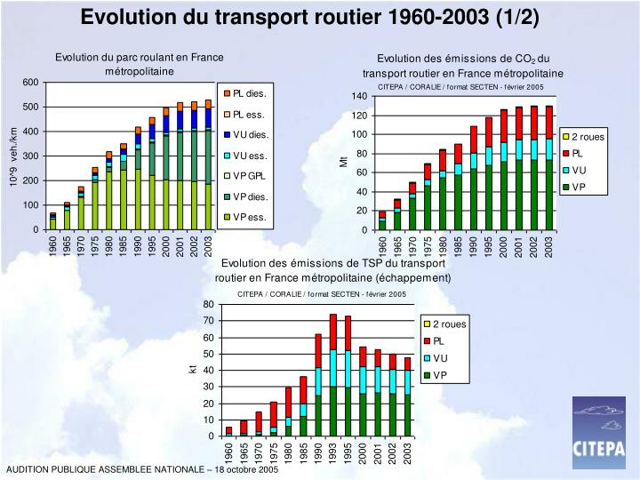 Evolution du transport routier 1960-2003 (1/2)