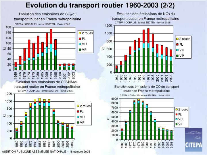 Evolution du transport routier