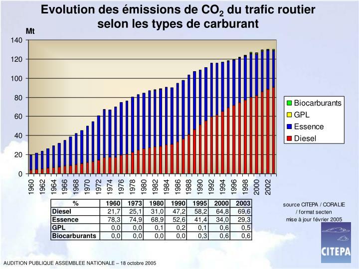 Evolution des émissions de CO
