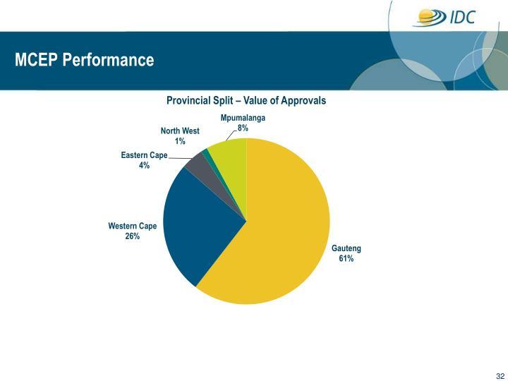 MCEP Performance