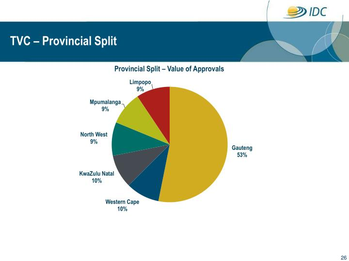TVC – Provincial Split