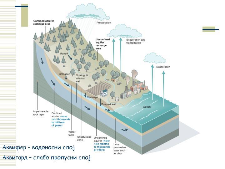 Аквифер – водоносни слој