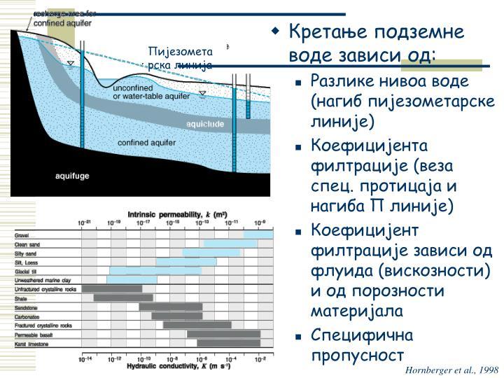 Кретање подземне воде зависи од:
