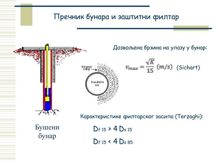 Пречник бунара и заштитни филтар