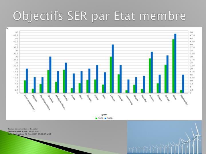 Objectifs SER par Etat membre