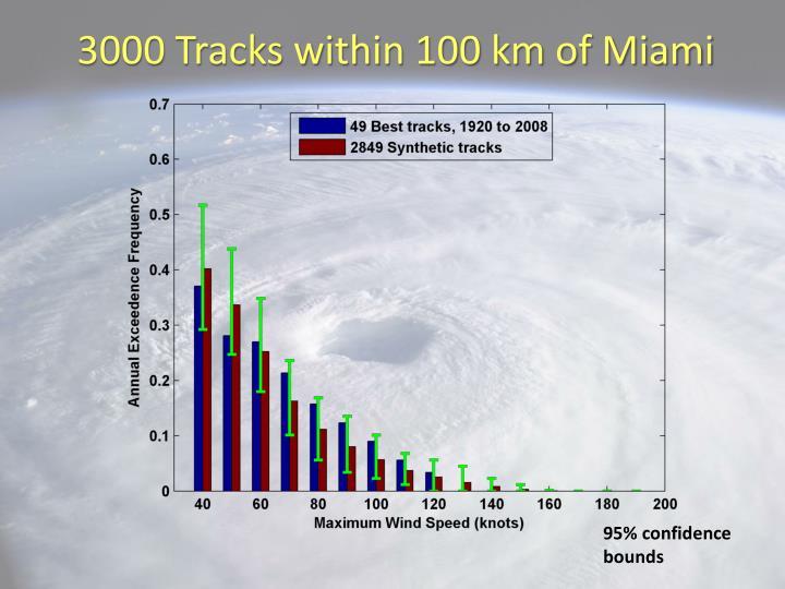 3000 Tracks within 100 km of Miami