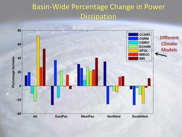 Basin-Wide Percentage Change in Power Dissipation