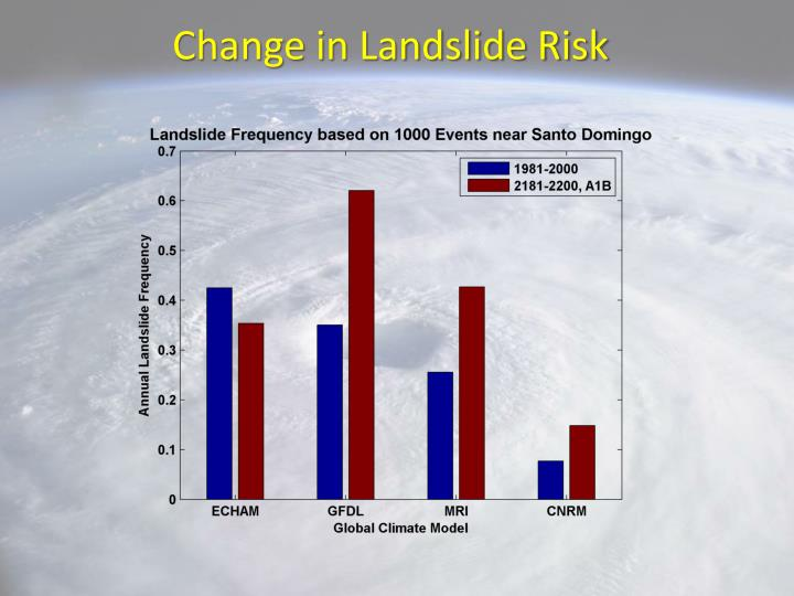 Change in Landslide Risk