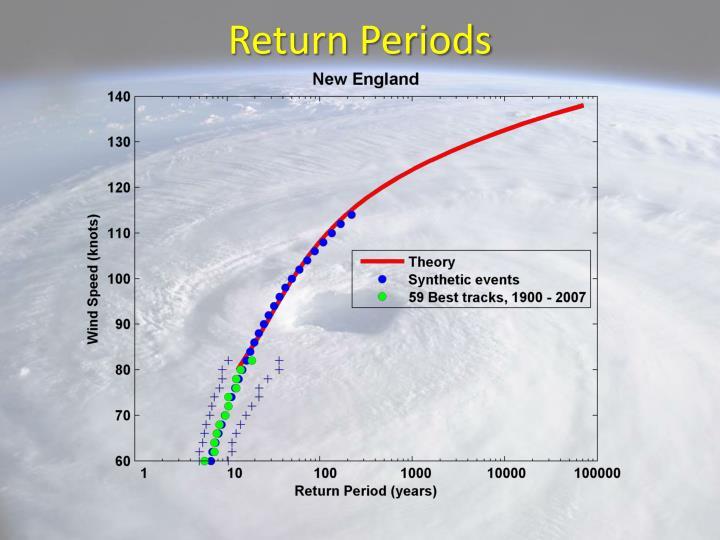 Return Periods