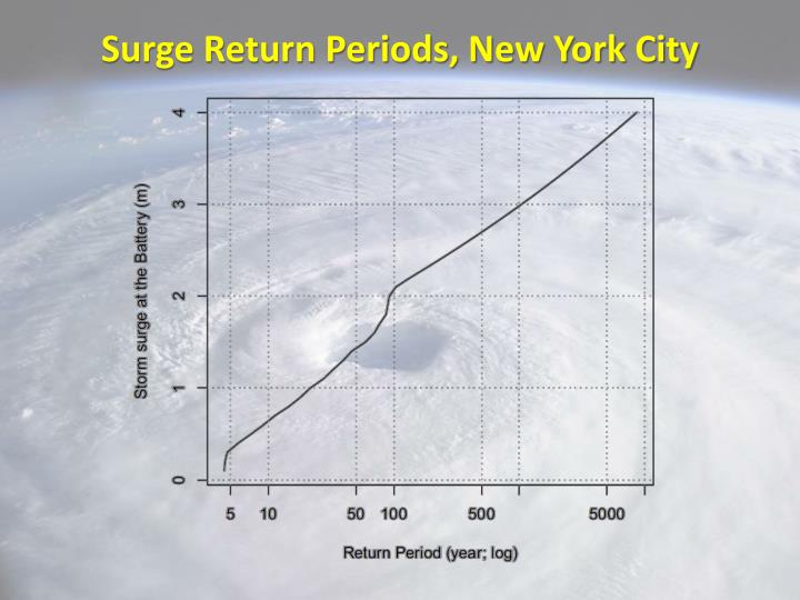 Surge Return Periods, New York City