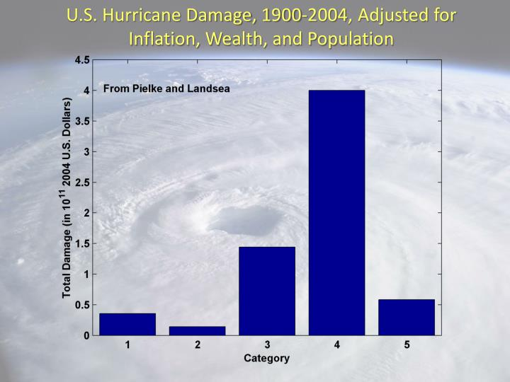 U.S. Hurricane Damage, 1900-2004