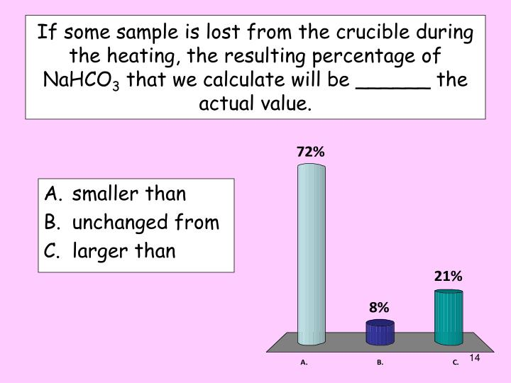 If some sample is lost from the crucible during the heating, the resulting percentage of NaHCO