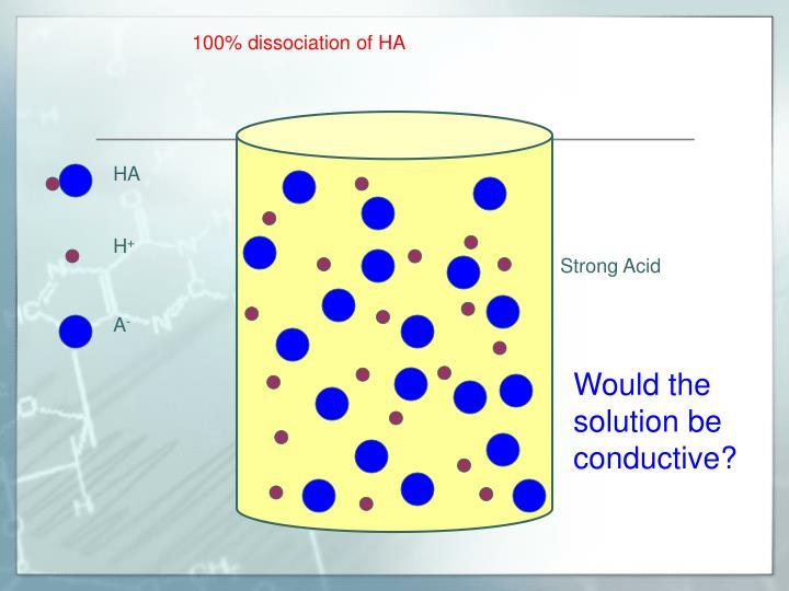 100% dissociation of HA