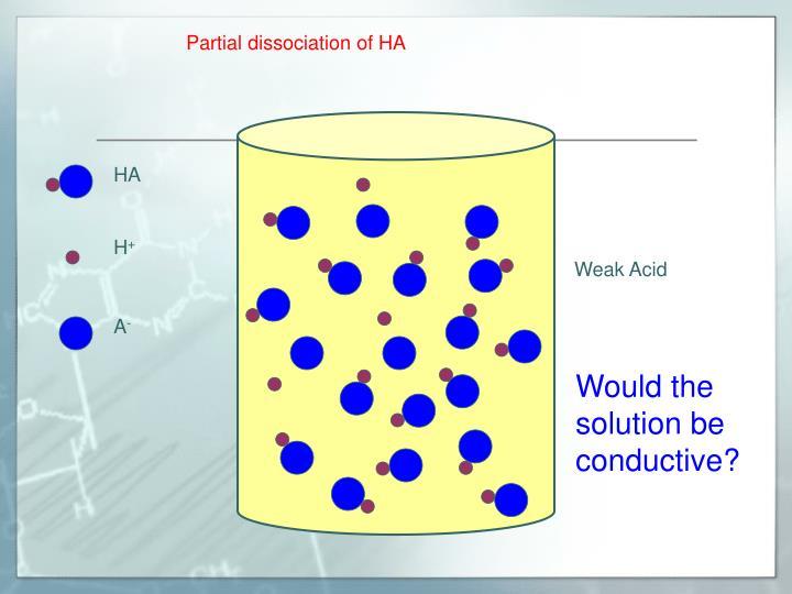 Partial dissociation of HA