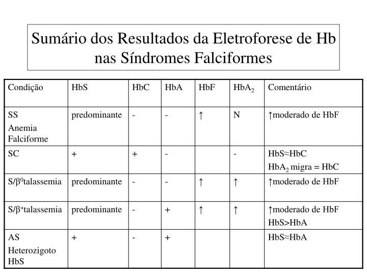 Sumário dos Resultados da Eletroforese de Hb nas Síndromes Falciformes