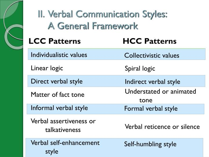 II.  Verbal Communication Styles: