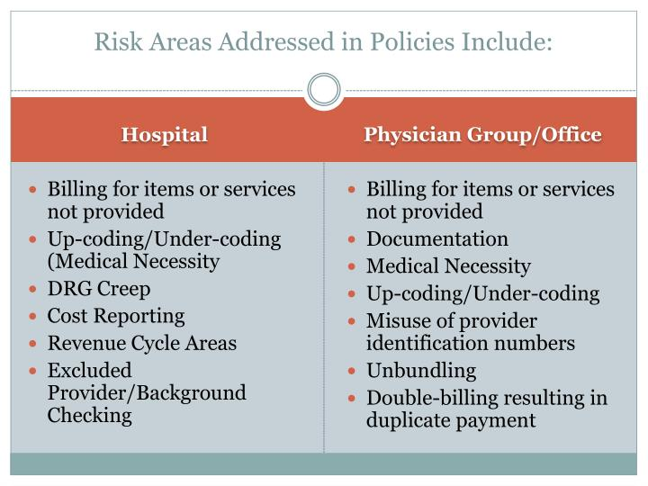 Risk Areas Addressed in Policies Include: