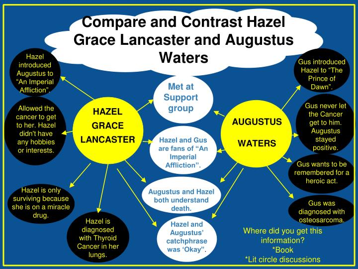 Compare and Contrast Hazel Grace Lancaster and Augustus Waters