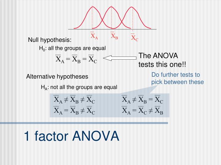 The ANOVA tests this one!!