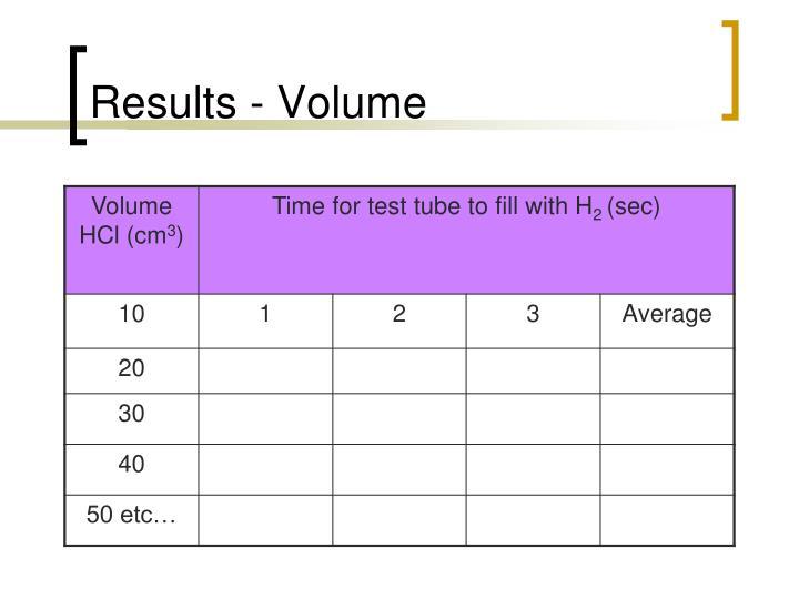 Results - Volume