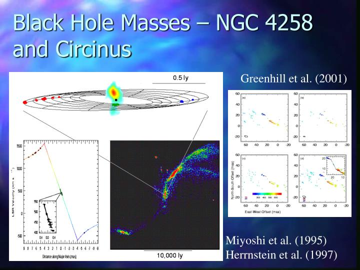 Black Hole Masses – NGC 4258 and Circinus