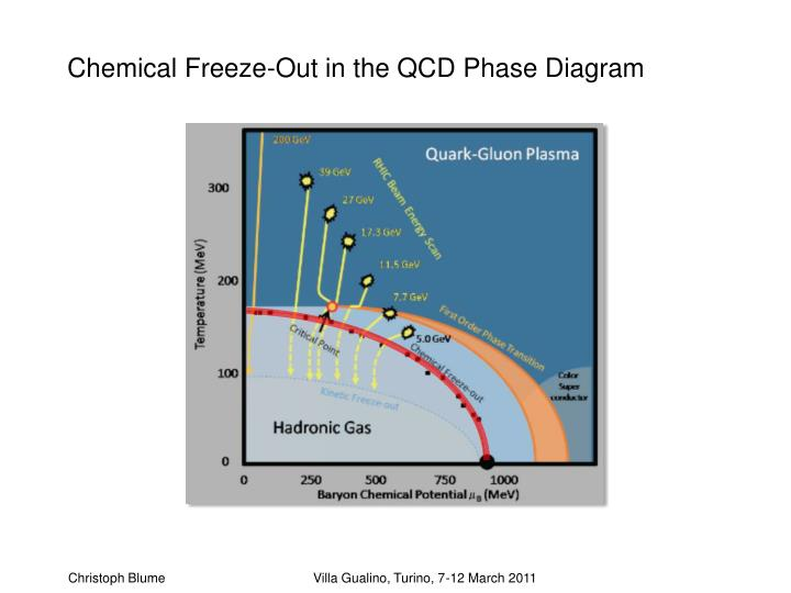 Chemical Freeze-Out in the QCD Phase Diagram
