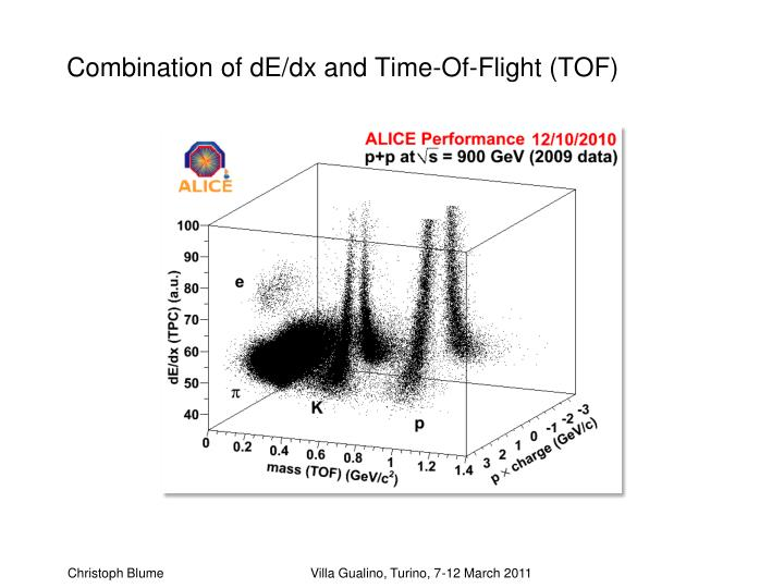 Combination of dE/dx and Time-Of-Flight (TOF)