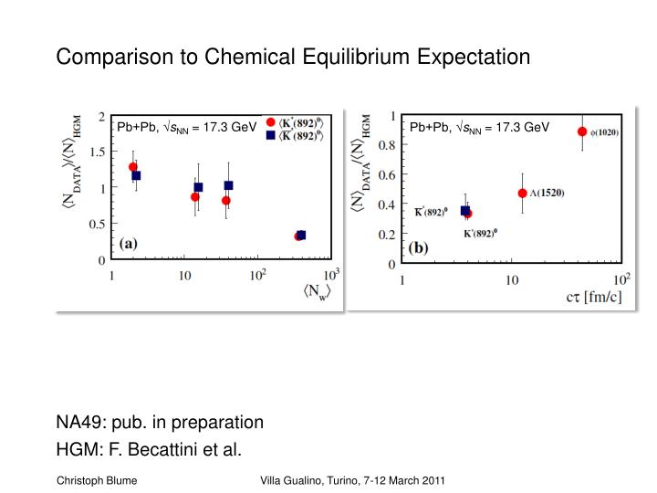 Comparison to Chemical Equilibrium Expectation