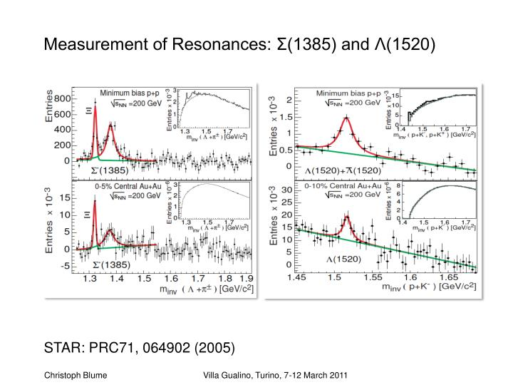 Measurement of Resonances: Σ(1385) and Λ(1520)