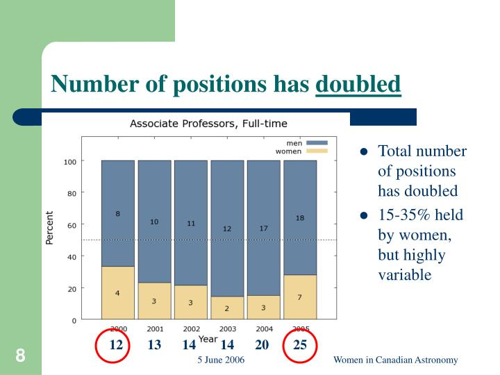 Number of positions has