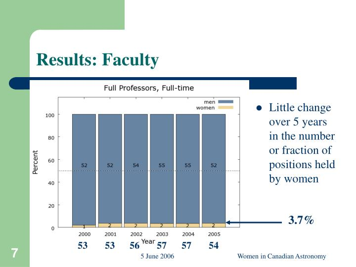 Results: Faculty