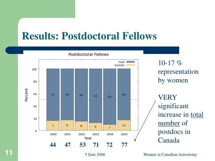 Results: Postdoctoral Fellows
