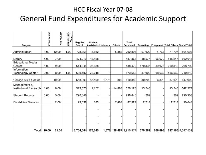 HCC Fiscal Year 07-08